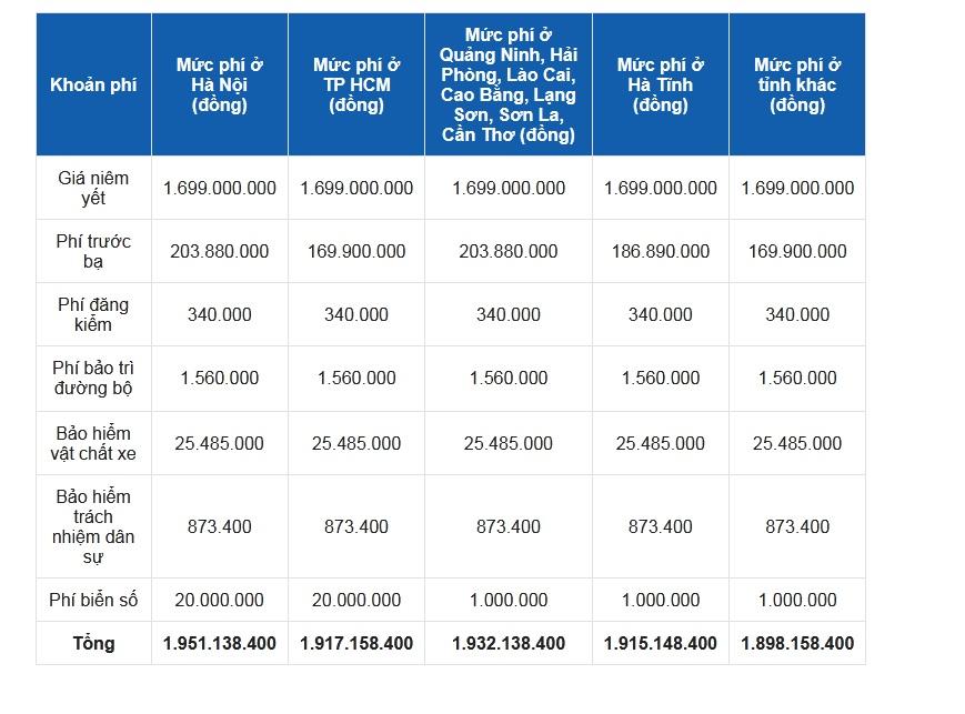 Bảng Giá lăn bánh Volkswagen Tiguan Elegance 2021 tạm tính