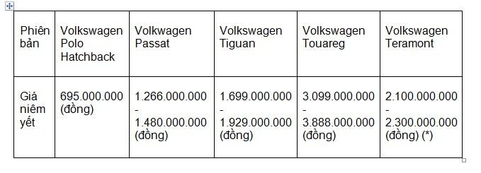 Bảng giá Xe Volkswagen
