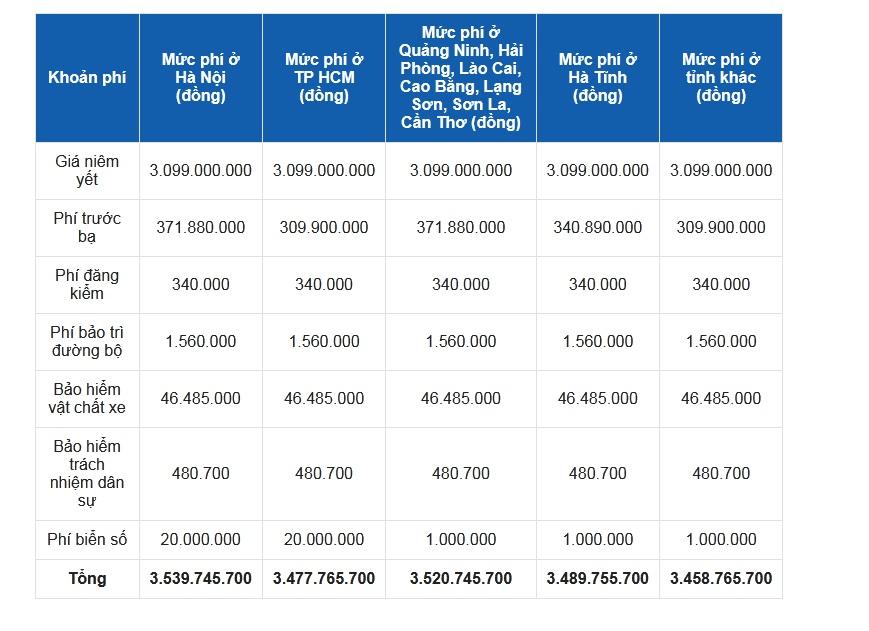 Bảng giá lăn bánh Volkswagen Touareg 2021 tạm tính